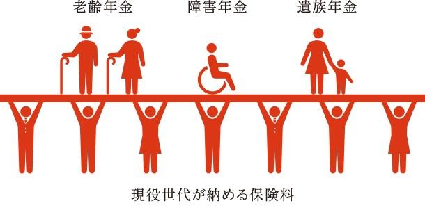 世代間扶養