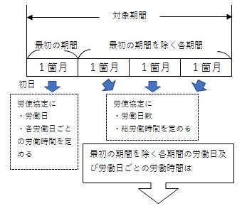 対象期間を1箇月以上の期間ごとに区分する場合の特例